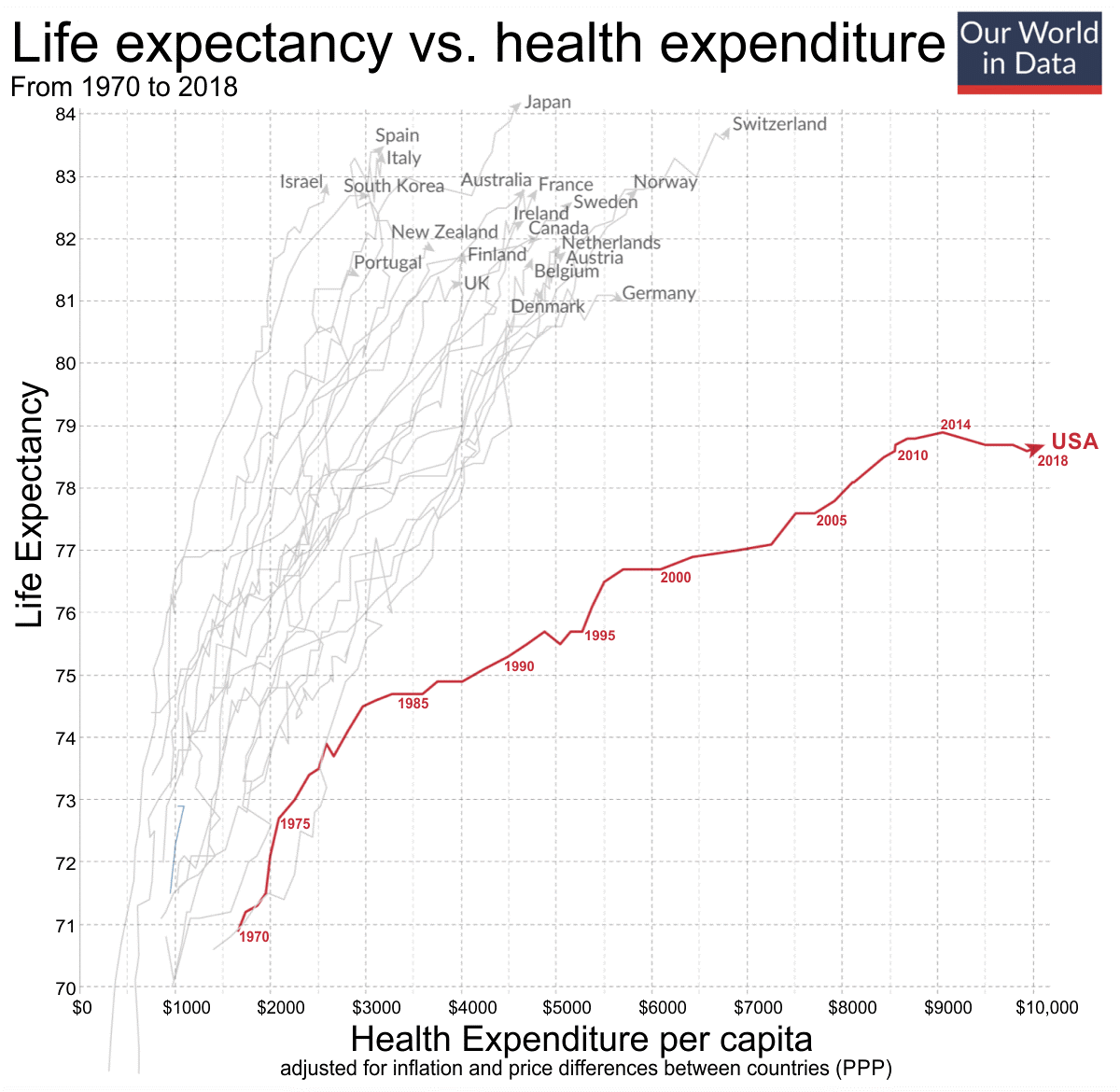 Life Expectancy vs. Health Expenditure